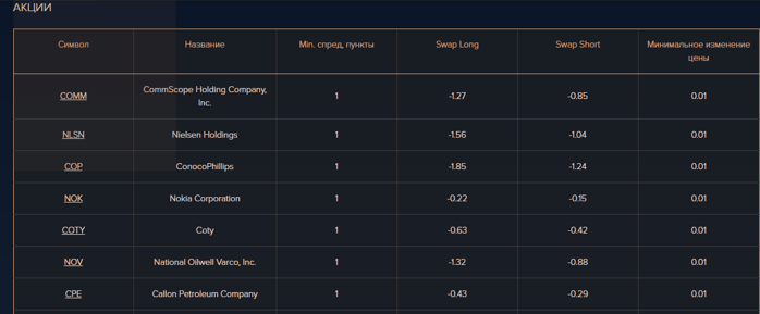 У этого STP-брокера всегда самая актуальная информация о котировках акций.